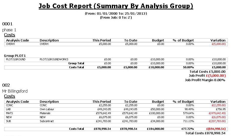 Job cost summary